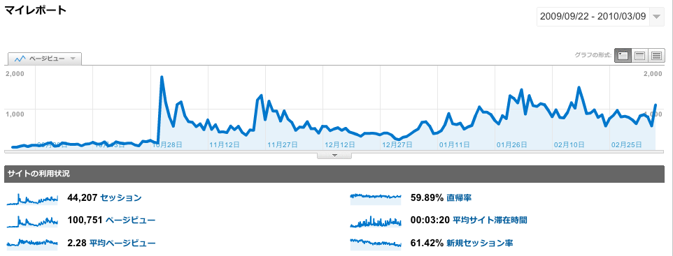 Google Analyticsのグラフ